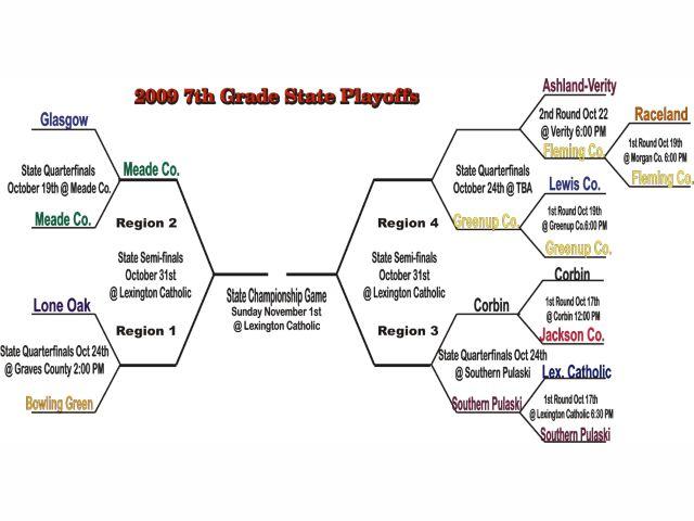 Kentucky Middle School Football Association Oct 20th Standings